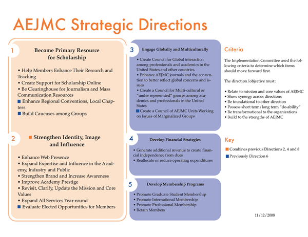 2013 strategic directions image